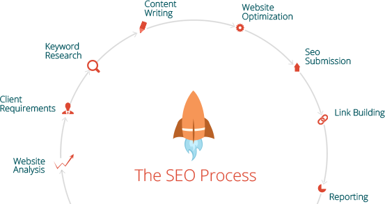 SEO process to understand how does SEO work