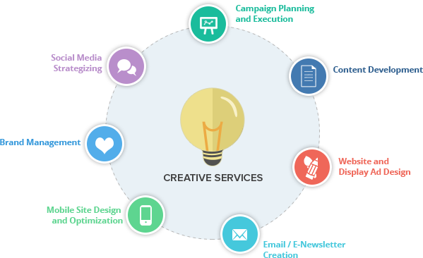 From designing and development of websites and ads to campaign management, the creative services of Marketingaxle are all inclusive.