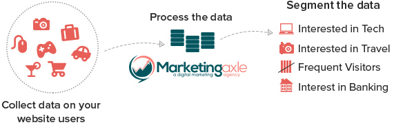 Through collecting, processing and segmenting visitor data, Marketingaxle will effectively improve your website or campaign performance