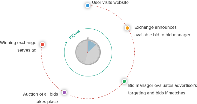 The process cycle of real time bidding that only takes a few microseconds